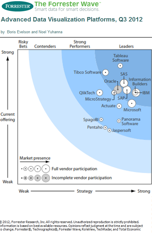 forrester advanced data visualization 0 Tableau Ranks #1 in The Forrester Wave: Advanced Data Visualization (ADV) Platforms